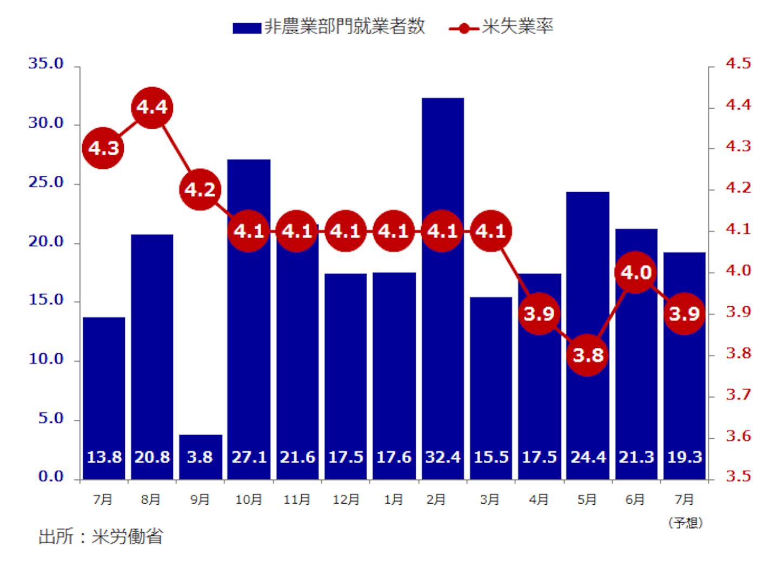 米非農業部門就業者数(万人) 失業率(%)