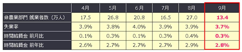 FX 米9月雇用統計、年末に向け賃金は上昇?米金利は一段高か?