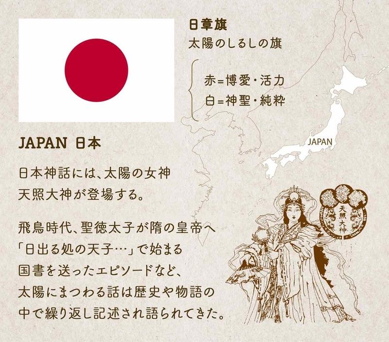 日章旗/太陽のしるしの旗 赤=博愛・活力 白=神聖・純粋 JAPAN 日本/日本神話には、太陽の女神天照大神が登場する。飛鳥時代、聖徳太子が隋の皇帝へ「日出る処の天子…」で始まる国書を送ったエピソードなど、太陽にまつわる話は歴史や物語の中で繰り返し記述され語られてきた。