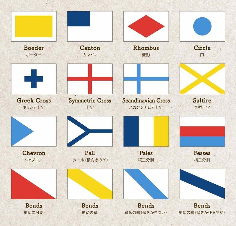 旗のパターンを並べた表