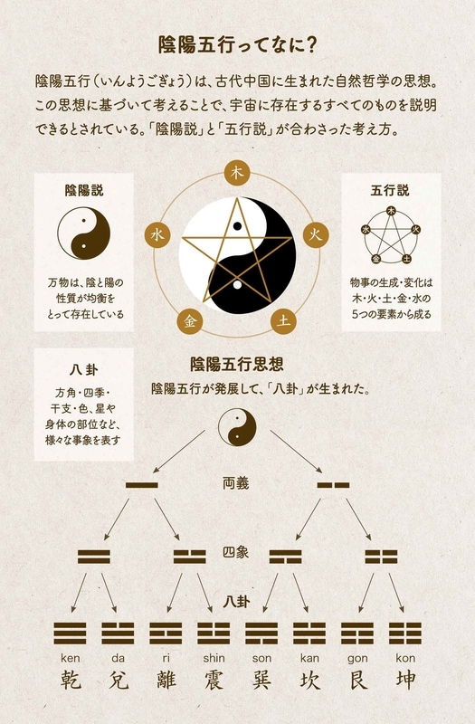 陰陽五行ってなに?/各図象の説明用画像。陰陽五行(いんようごぎょう)は、古代中国に生まれた自然哲学の思想。この思想に基づいて考えることで、宇宙に存在するすべてのものを説明できるとされている。「陰陽説」と「五行説」が合わさった考え方。陰陽説/万物は、陰と陽の性質が均衡をとって存在している。五行説/物事の生成・変化は木・火・土・金・水の5つの要素から成る。陰陽五行思想/陰陽五行が発展して、「八卦」が生まれた。八卦/方角・四季・干支・色、星や身体の部位など、様々な事象を表す。