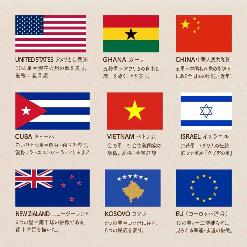 星のシンボルが使われている国旗と各星の意味の画像:UNITED STATES アメリカ合衆国 50の星=現在の州の数を表す。愛称:星条旗/GHANA ガーナ 五稜星=アフリカの自由と統一を導くことを表す。/CHINA 中華人民共和国 五星=中国共産党の指導下にある全国民の団結。(近年)/CUBA キューバ 白いひとつ星=自由・独立を表す。愛称:ラ・エストレーラ・ソリタリア/VIETNAM ベトナム 金の星=社会主義国家の象徴。愛称:金星紅旗/ISRAEL イスラエル 六芒星=ユダヤ人の伝統的シンボル『ダビデの星』/NEW ZIALAND ニュージーランド 4つの星=南半球の象徴である、南十字星を描いた。/KOSOVO コソボ 6つの星=コソボに住む、6つの民族を表す。/EU (ヨーロッパ連合)12の星=十二使徒などに見られる幸運・永遠の象徴。