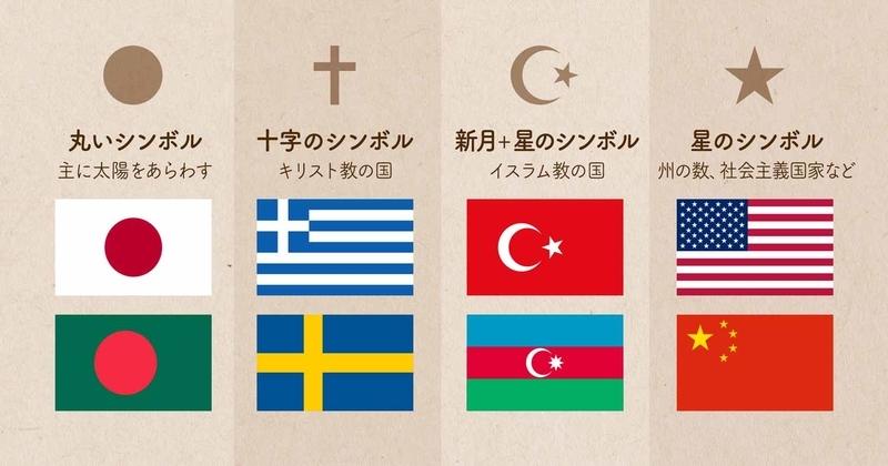 基本のシンボルの意味と国旗の画像