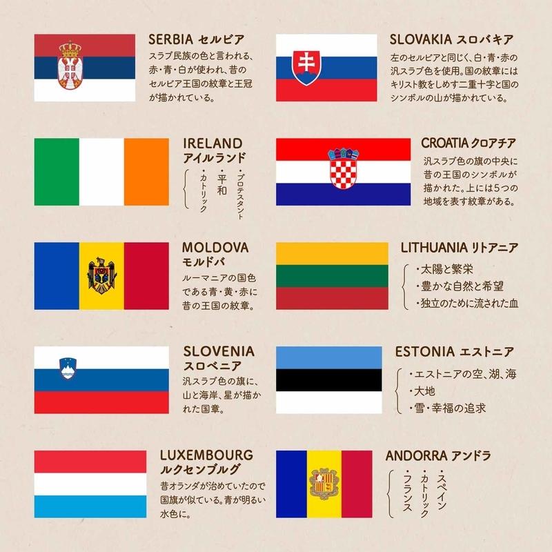 ヨーロッパの国々の、三色旗に込められた意味 詳細②SERBIA セルビア/SLOVAKIA スロバキア/IRELAND アイルランド/CROATIA クロアチア/MOLDOVA モルドバ/LITHUANIA リトアニア/SLOVENIA スロベニア/ESTONIA エストニア/LUXEMBOURG ルクセンブルグ/ANDORRA アンドラ