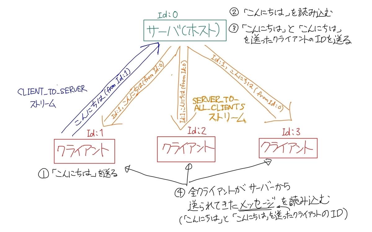 f:id:xrdnk:20210403220549j:plain