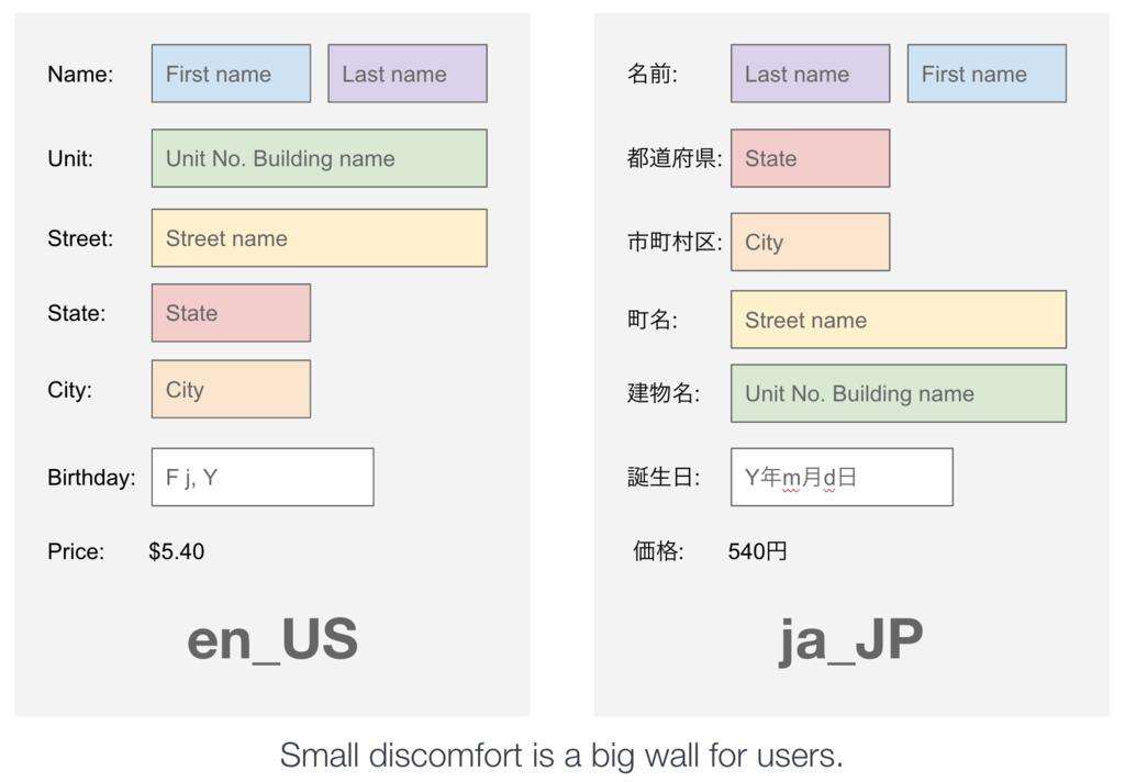 日本語以外でのフォームの項目の違いの例