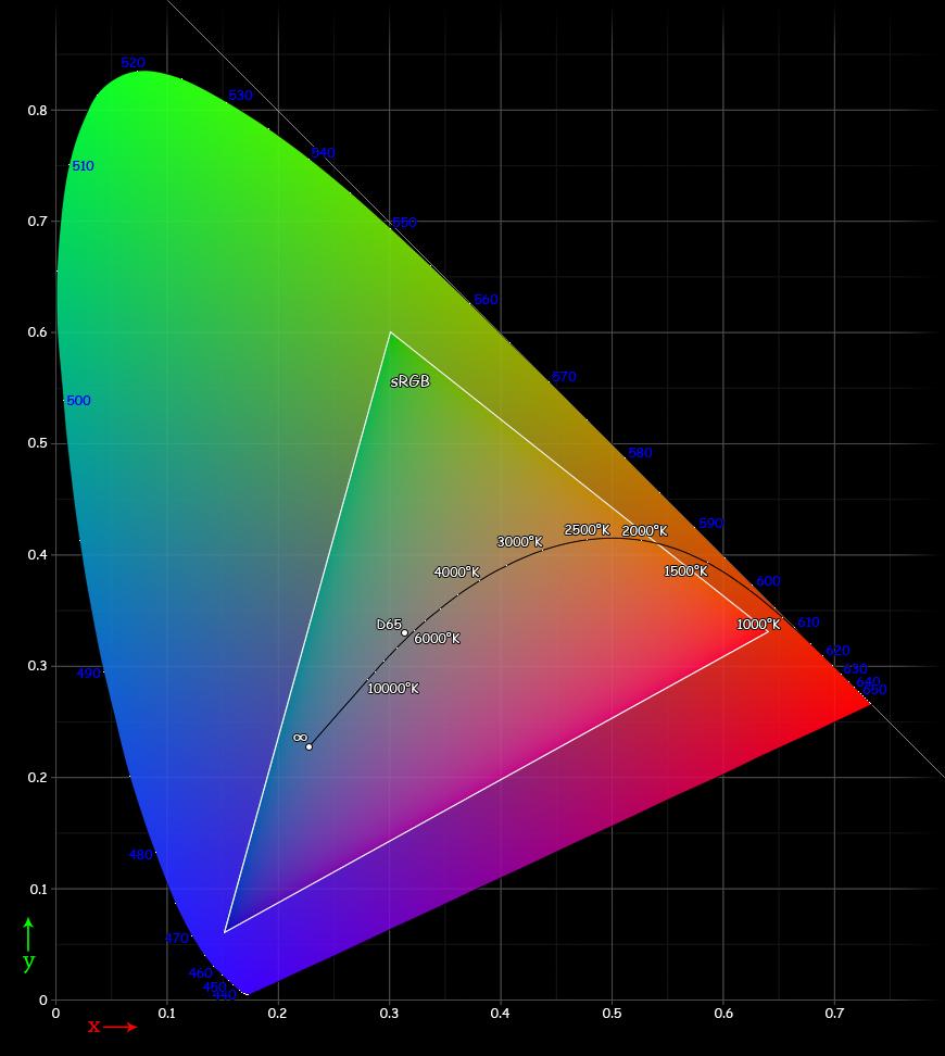 Color range of sRGB
