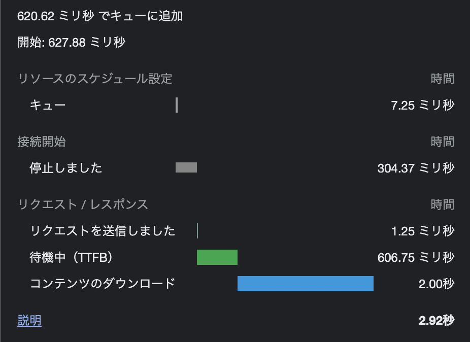 WebPのfast 3G環境での転送速度