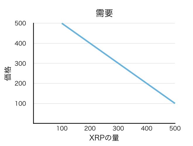 f:id:xrpsurfer:20180428070320p:plain