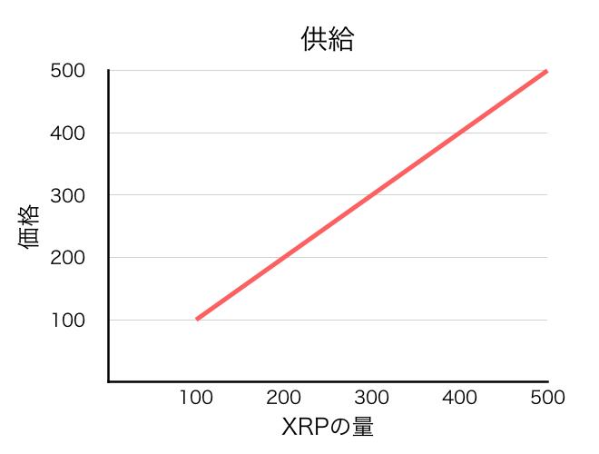 f:id:xrpsurfer:20180428070408p:plain