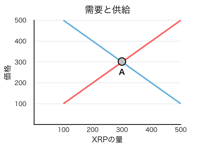 f:id:xrpsurfer:20180428070454p:plain
