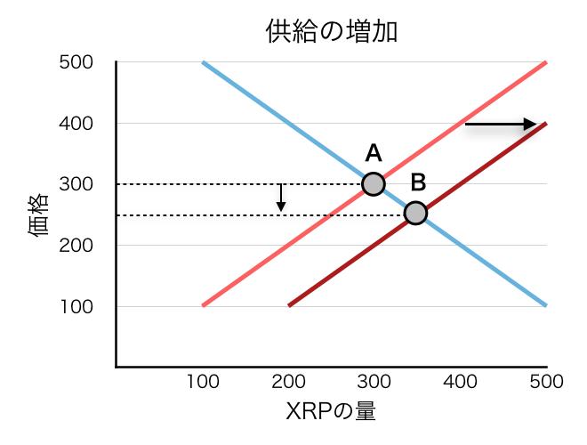 f:id:xrpsurfer:20180428070608p:plain