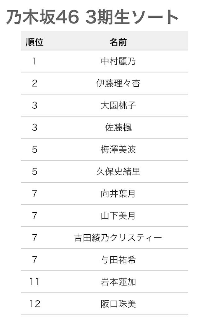 ソート 乃木坂 46 乃木坂46の歴代全メンバー一覧(1期生・2期生・3期生・4期生・卒業生含む)