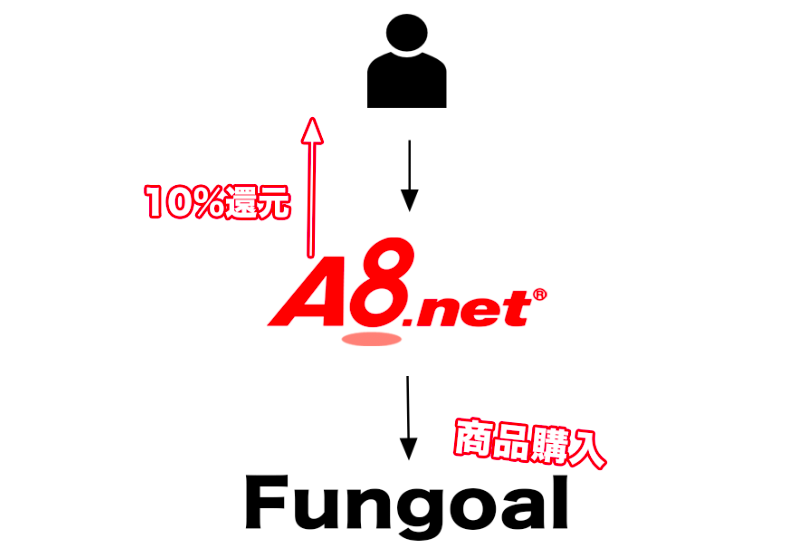 fungoal A8.net アフィリエイト