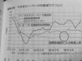 [デフレと超円高]p.150 図表26 マネタリー・ベースの急減でデフレに
