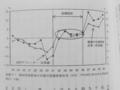 [平成大停滞と昭和恐慌]p.65 図表3‐1 昭和恐慌前後の日銀の国債保有状況
