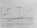 [平成大停滞と昭和恐慌]p.72 図表3‐5 日銀引受開始前後の経済指標の動き(半期ベース)
