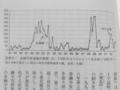 [平成大停滞と昭和恐慌]p.189 図表8‐1 金融不安指数の推移