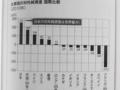 [「国の借金」新常識]p.162 プレゼン45 政府と民間を合わせた「国全体の貯金」である対外
