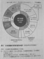 [TPPと日本の論点]p.70 図2 日本国債の所有者別内訳(2009年9月末現在)