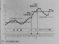 [コンプライアンスが日]p.158 図3 日本の失業率の推移