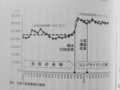 [コンプライアンスが日]p.159 図4 日本の自殺者数の推移