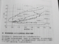 [TPPと日本の論点]p.14 図1 景気回復局面における企業収益と賃金の推移
