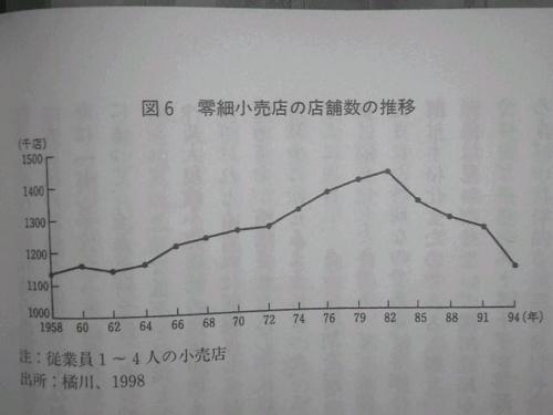 p.130 図6 零細小売店の店舗数の推移