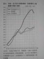 [公共交通が危ない]p.36 図5 日航・全日空の事業規模・営業費用と整備費の推移(指数)