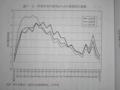 [分断社会を終わらせる]p.053 図1-2 所得分布の変化からみた貧困化の進展