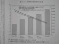 [分断社会を終わらせる]p.140 図3-3 消費税の軽減税率の効果