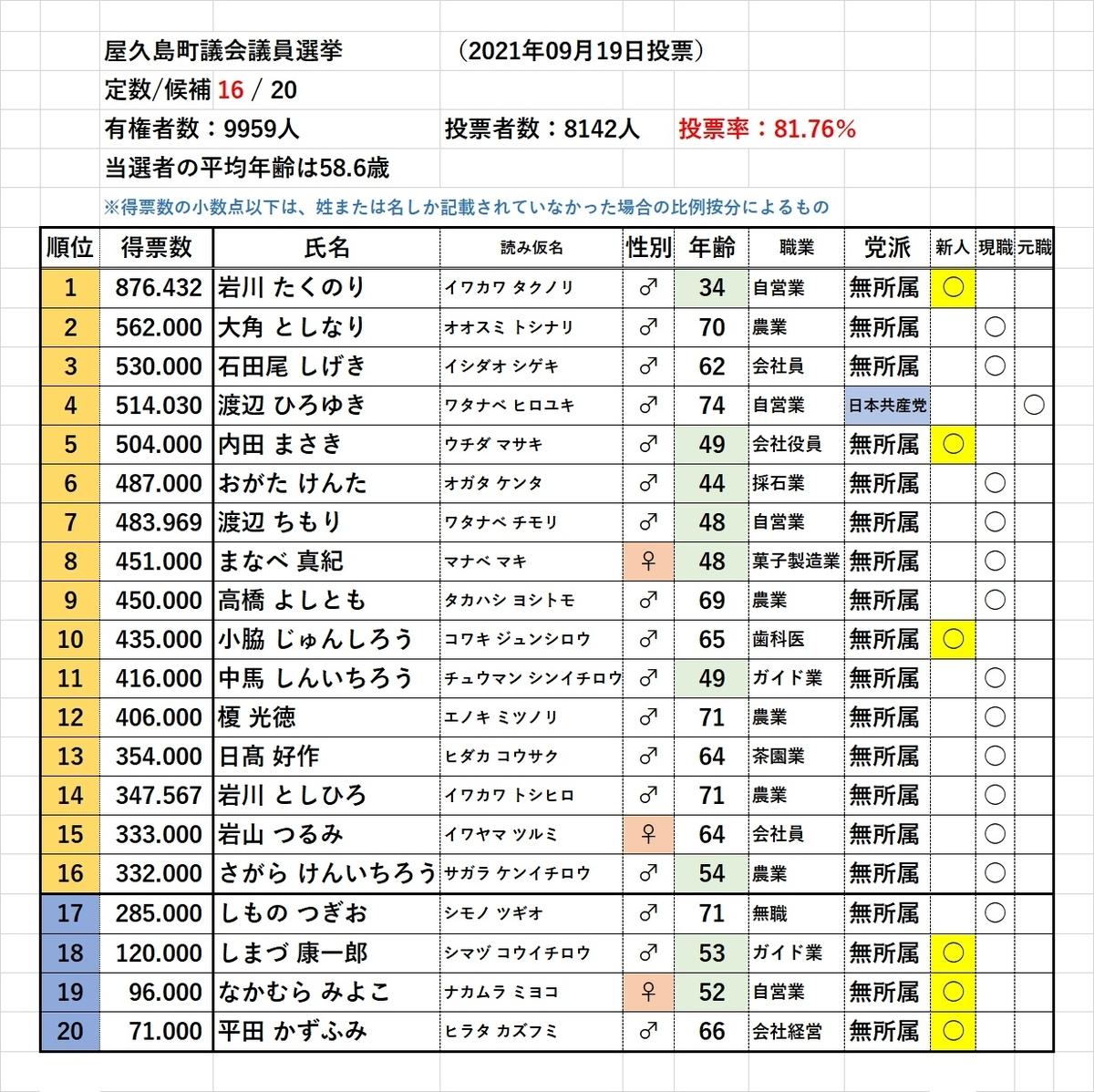 f:id:y-6kakudo:20210922012121j:plain