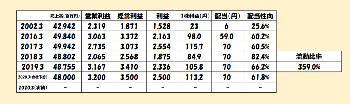 f:id:y-akihiro8156:20200215063613p:plain