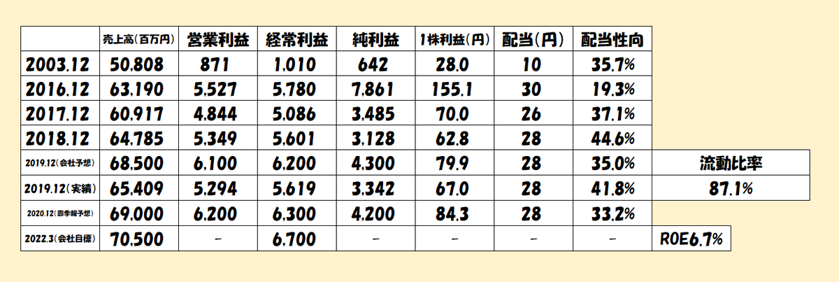 f:id:y-akihiro8156:20200216073427p:plain