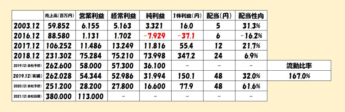 f:id:y-akihiro8156:20200217192727p:plain