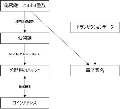 f:id:y-hoshizuki:20181022130337p:plain
