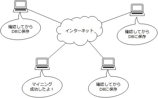 f:id:y-hoshizuki:20190125183152p:plain