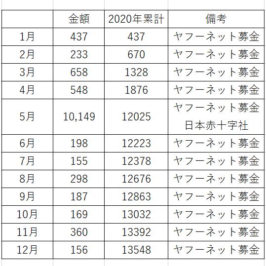 f:id:y-yamachan:20210220211217p:plain