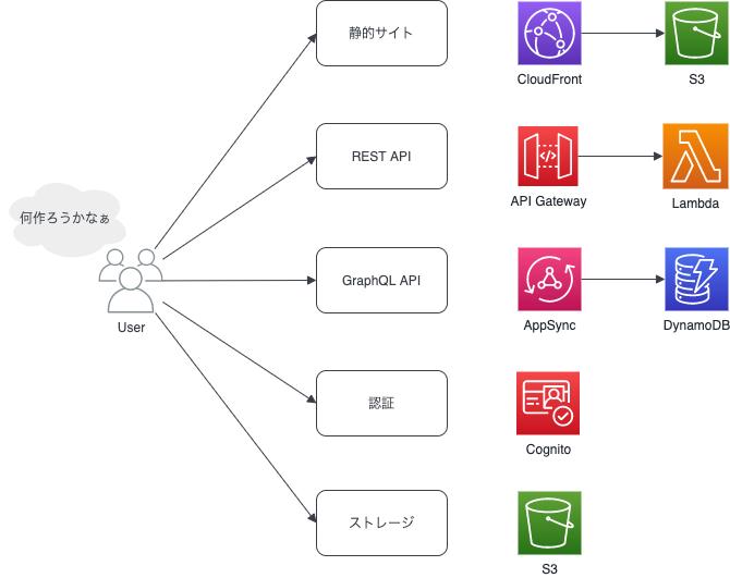 f:id:y3-shimizu:20210701015257p:plain