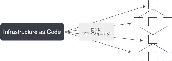 f:id:y3-shimizu:20210702073342p:plain
