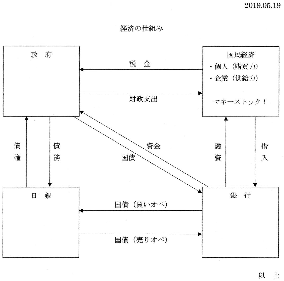 f:id:ySatoshi:20190522185757j:plain