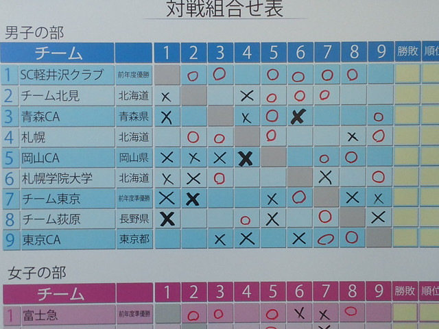 対戦組み合わせ表 男子の部 SC軽井沢クラブが全勝