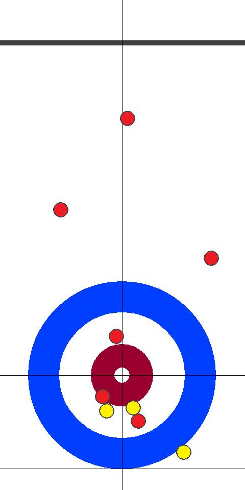予選 日本(黄)1 - 0(赤)アメリカ 2エンド 先攻(黄)スキップ2投目前