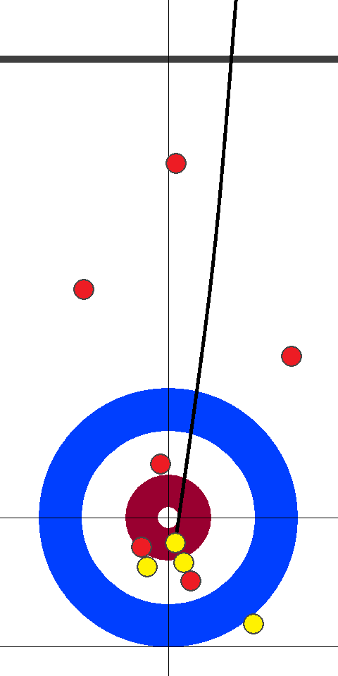 予選 日本(黄)1 - 0(赤)アメリカ 2エンド 先攻(黄)スキップ2投目後