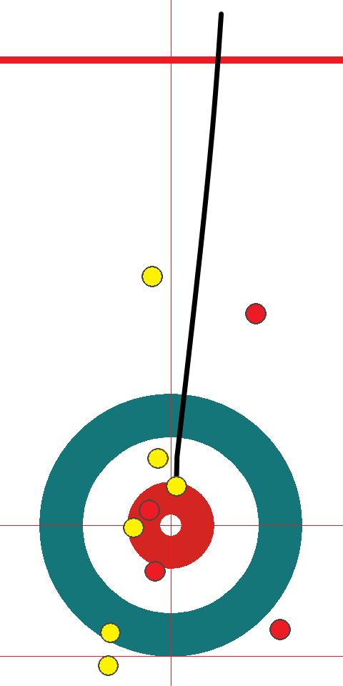 黄のドローはわずかに短くて赤の斜め前で止まる