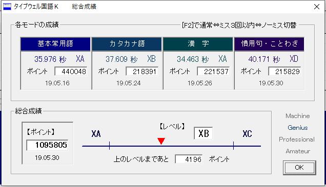 タイプウェル国語Kの総合成績。総合レベルXB。XAまであと4196ポイント