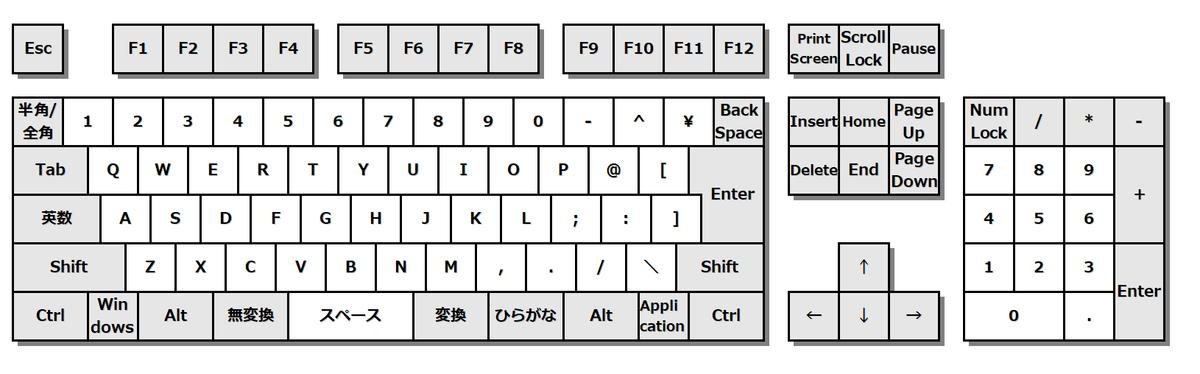 初期設定のキーボード図