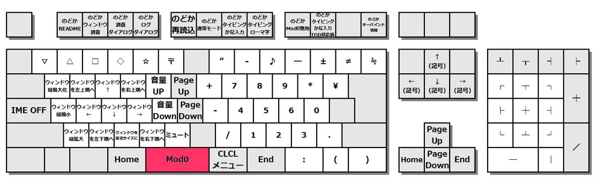 キーボード図。[スペース]を押した状態のキーカスタマイズ