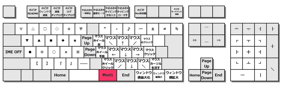 キーボード図。元[変換]を押した状態のキーカスタマイズ