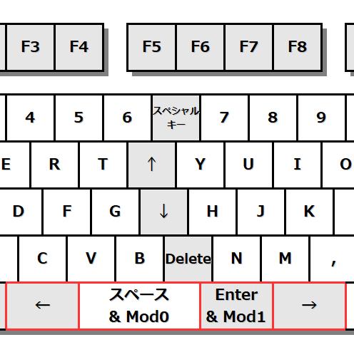 キーボード図。[変換]を[Enter]、[無変換]を[←]、[ひらがな]を[→]。